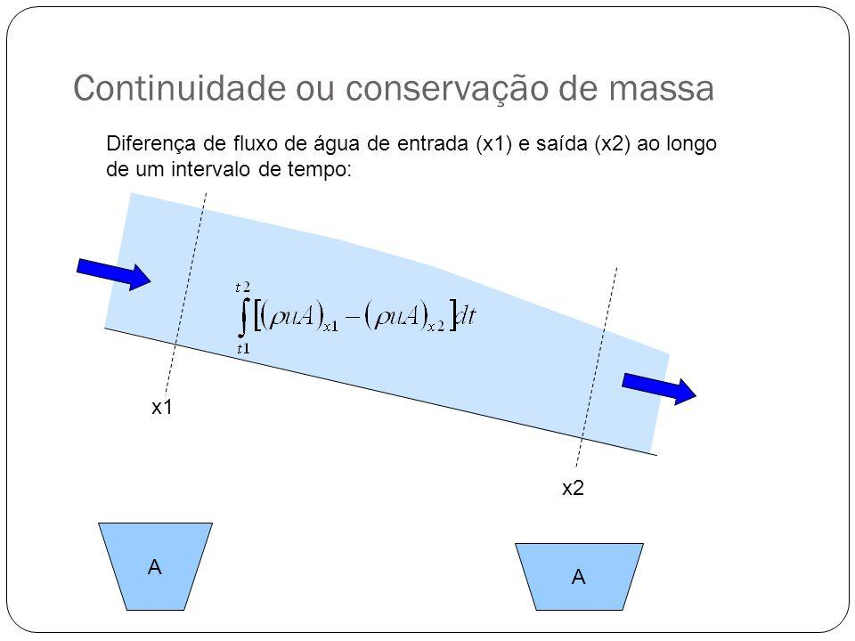 Simplificação das equações de Saint- Venant Modelo difusão