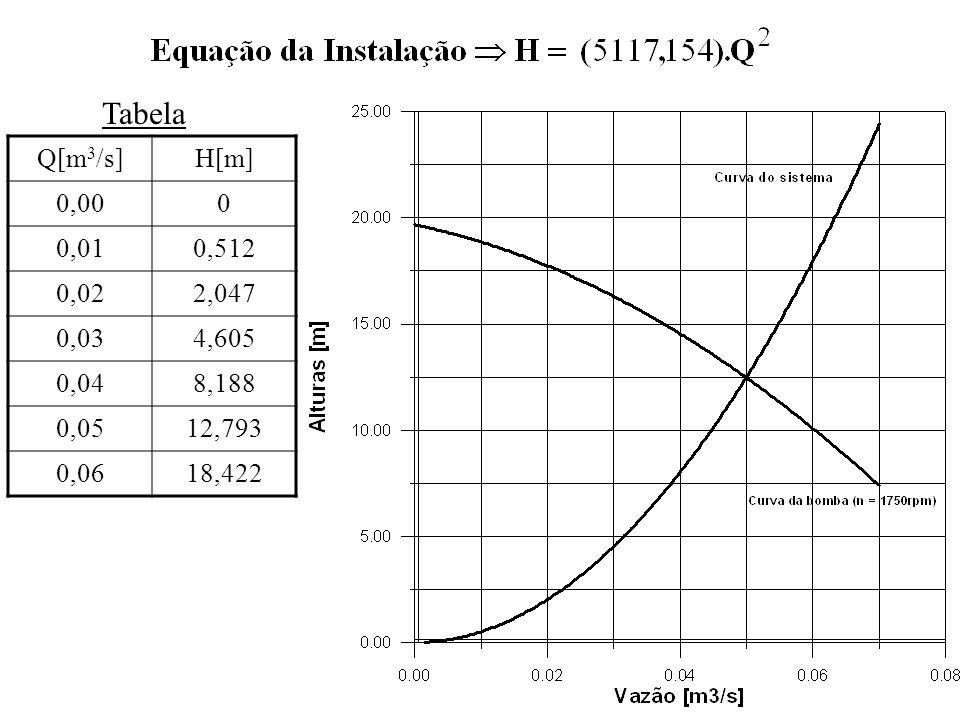 b) – Determinação do ponto de operação 0,05 12,5