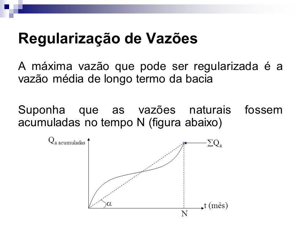 Regularização de Vazões A máxima vazão que pode ser regularizada é a vazão média de longo termo da bacia Suponha que as vazões naturais fossem acumula