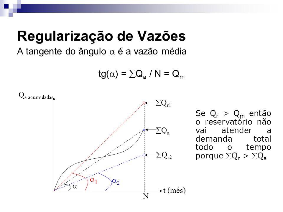 Regularização de Vazões A tangente do ângulo é a vazão média tg( ) = Q a / N = Q m t (mês) Q a acumuladas Q a N 1 Q r1 2 Q r2 Se Q r > Q m então o res