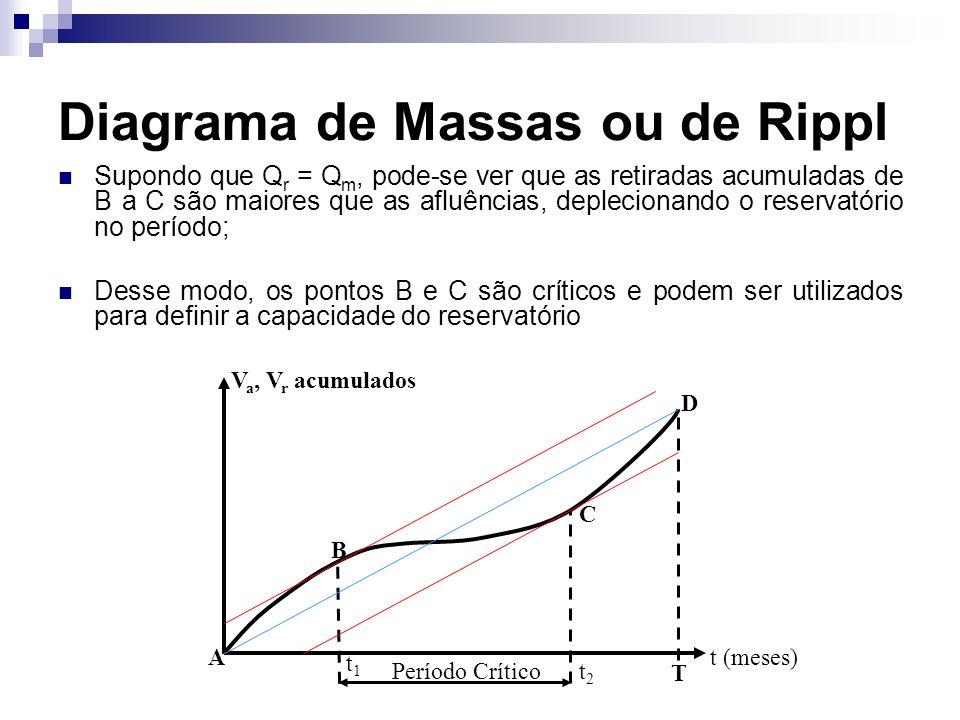Diagrama de Massas ou de Rippl Supondo que Q r = Q m, pode-se ver que as retiradas acumuladas de B a C são maiores que as afluências, deplecionando o