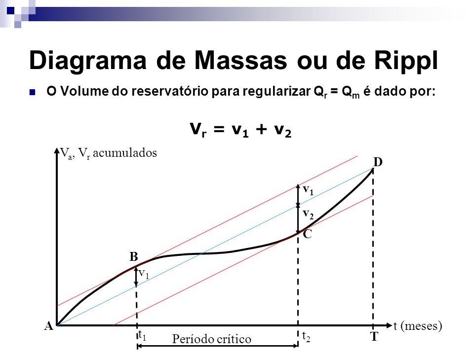Diagrama de Massas ou de Rippl O Volume do reservatório para regularizar Q r = Q m é dado por: V r = v 1 + v 2 t (meses) t1t1 t2t2 T v1v1 v2v2 v1v1 A