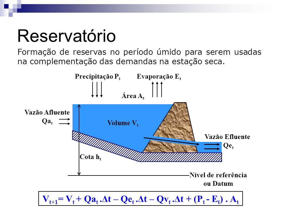Reservatório Formação de reservas no período úmido para serem usadas na complementação das demandas na estação seca. Vazão Afluente Qa t Nível de refe