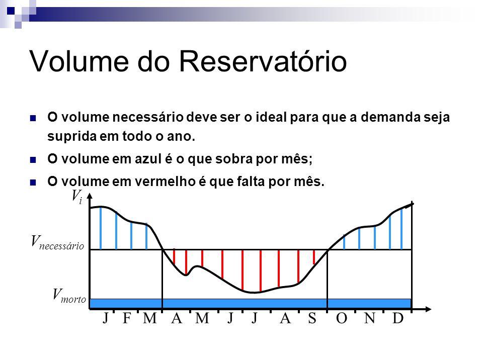 Volume do Reservatório O volume necessário deve ser o ideal para que a demanda seja suprida em todo o ano. O volume em azul é o que sobra por mês; O v