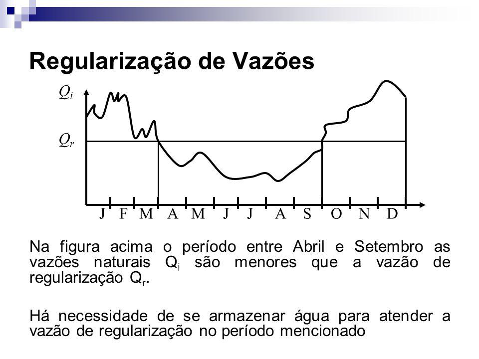 Regularização de Vazões Na figura acima o período entre Abril e Setembro as vazões naturais Q i são menores que a vazão de regularização Q r. Há neces