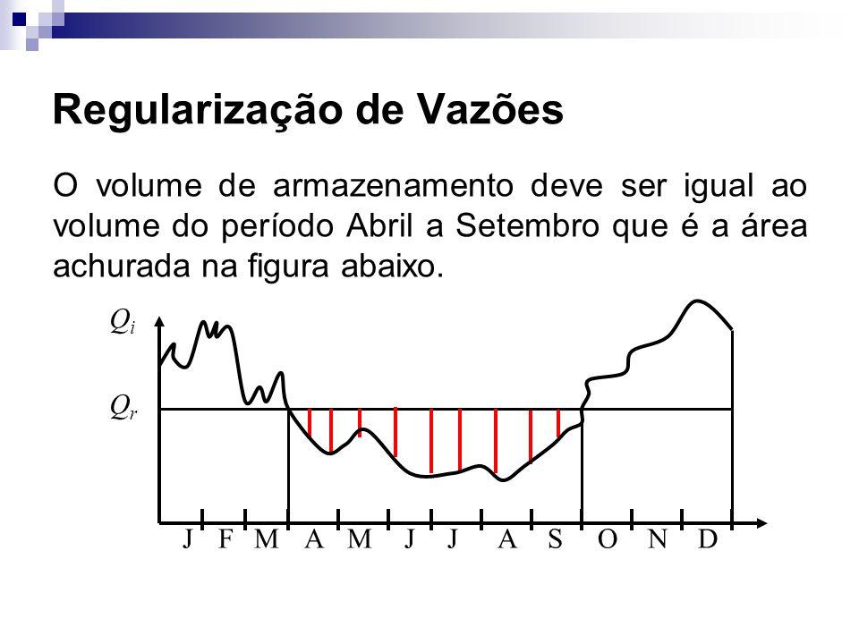 Regularização de Vazões O volume de armazenamento deve ser igual ao volume do período Abril a Setembro que é a área achurada na figura abaixo. JFMAMDN