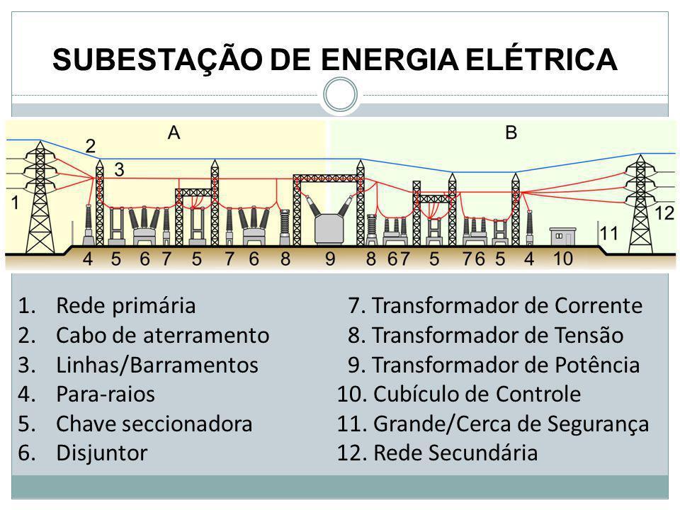 1.Rede primária 2.Cabo de aterramento 3.Linhas/Barramentos 4.Para-raios 5.Chave seccionadora 6.Disjuntor SUBESTAÇÃO DE ENERGIA ELÉTRICA 7. Transformad