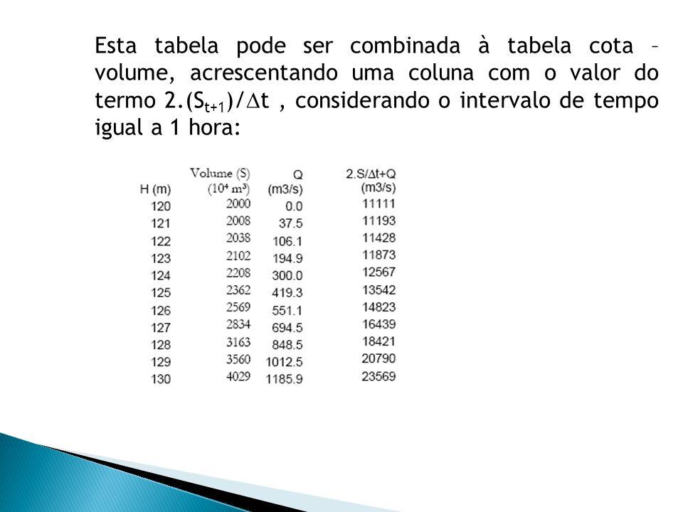Esta tabela pode ser combinada à tabela cota – volume, acrescentando uma coluna com o valor do termo 2.(S t+1 )/ t, considerando o intervalo de tempo