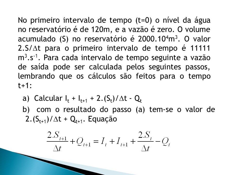 No primeiro intervalo de tempo (t=0) o nível da água no reservatório é de 120m, e a vazão é zero. O volume acumulado (S) no reservatório é 2000.10 4 m