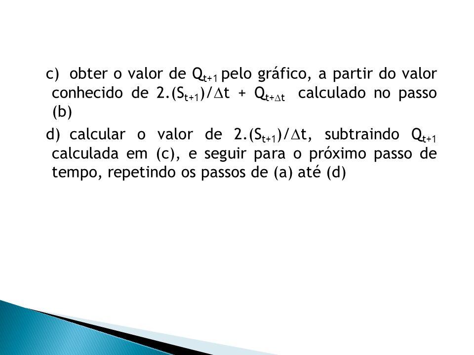 c)obter o valor de Q t+1 pelo gráfico, a partir do valor conhecido de 2.(S t+1 )/ t + Q t+ t calculado no passo (b) d)calcular o valor de 2.(S t+1 )/