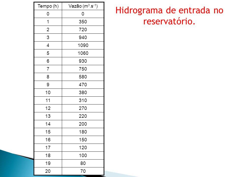 Hidrograma de entrada no reservatório. Tempo (h)Vazão (m 3.s -1 ) 00 1350 2720 3940 41090 51060 6930 7750 8580 9470 10380 11310 12270 13220 14200 1518