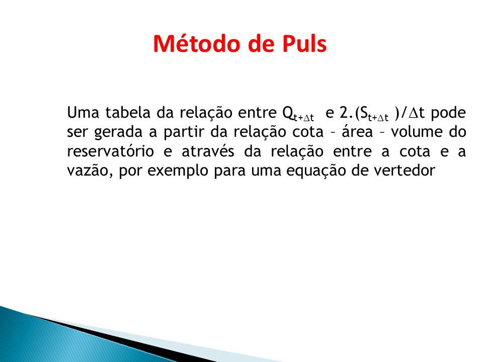 Esta tabela pode ser combinada à tabela cota – volume, acrescentando uma coluna com o valor do termo 2.(S t+1 )/ t, considerando o intervalo de tempo igual a 1 hora: