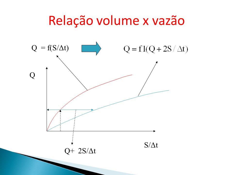 Relação volume x vazão Q = f(S/Δt) Q S/Δt Q+2S/Δt
