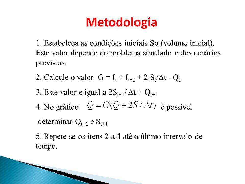 1. Estabeleça as condições iniciais So (volume inicial). Este valor depende do problema simulado e dos cenários previstos; 2. Calcule o valor G = I t