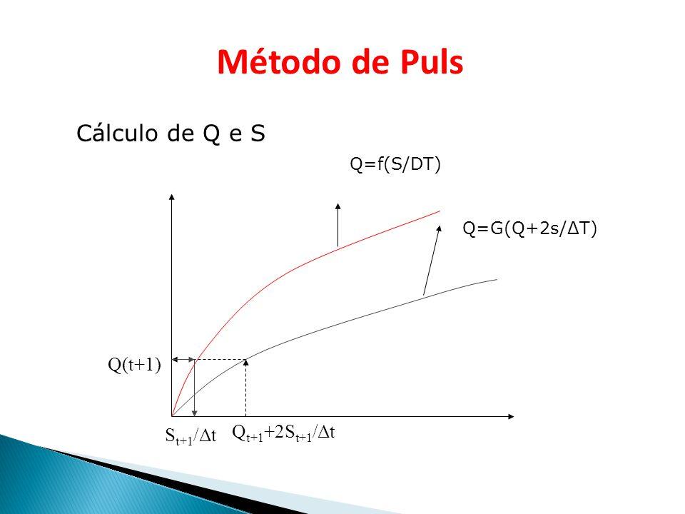Curva Q = f(S)