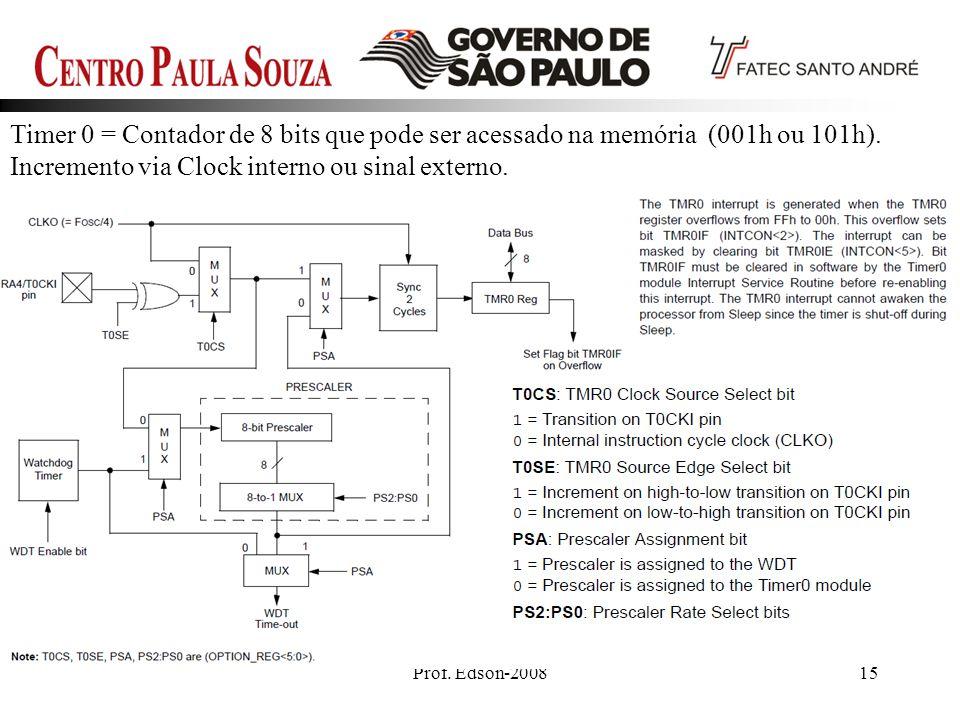 Prof. Edson-200815 Timer 0 = Contador de 8 bits que pode ser acessado na memória (001h ou 101h). Incremento via Clock interno ou sinal externo.