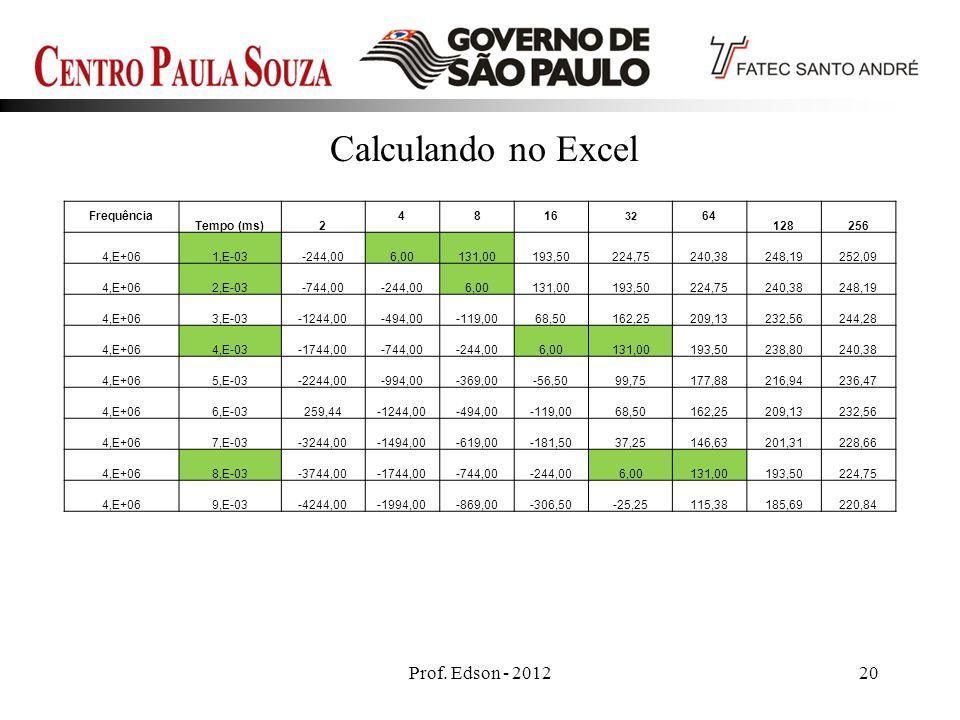 Prof. Edson - 201220 Calculando no Excel Frequência Tempo (ms)2 4816 32 64 128256 4,E+061,E-03-244,006,00131,00193,50224,75240,38248,19252,09 4,E+062,