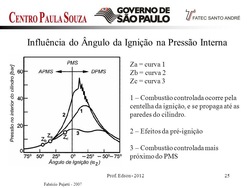 Prof. Edson - 201225 Influência do Ângulo da Ignição na Pressão Interna Za = curva 1 Zb = curva 2 Zc = curva 3 1 – Combustão controlada ocorre pela ce