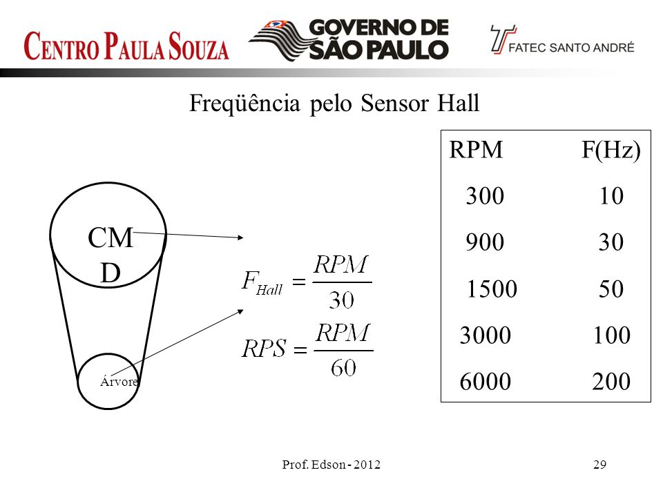 Prof. Edson - 201229 Freqüência pelo Sensor Hall CM D Árvore RPMF(Hz) 30010 90030 150050 3000100 6000200