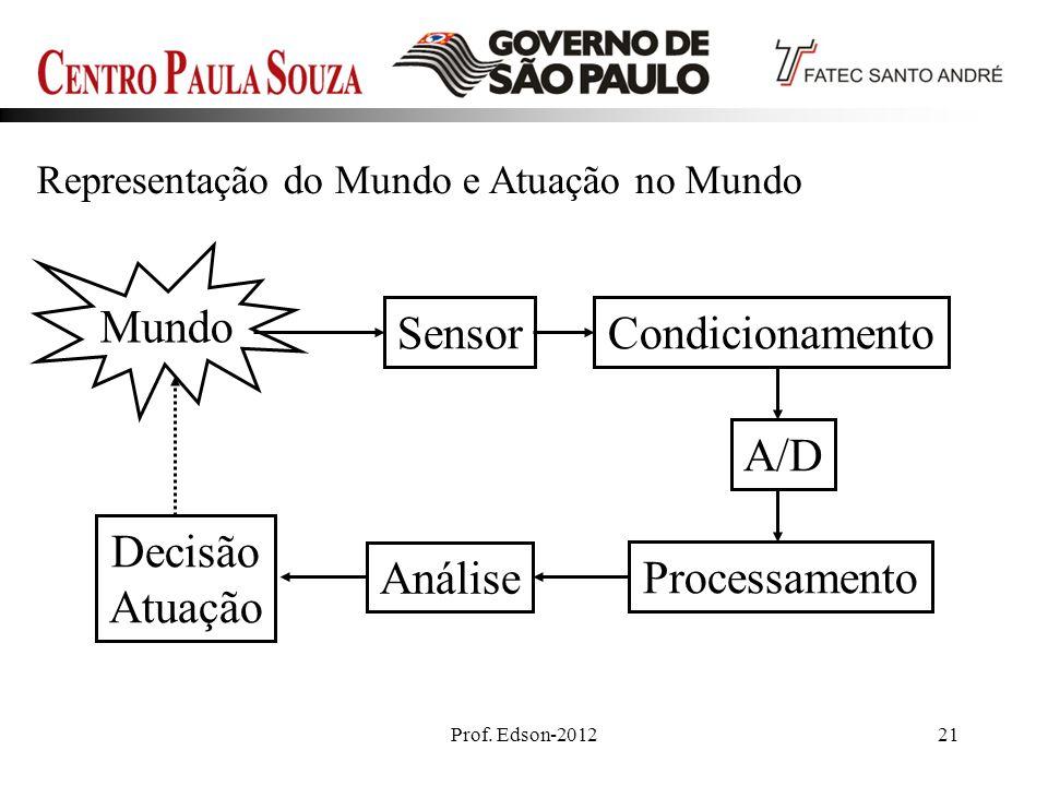 Prof. Edson-201221 Representação do Mundo e Atuação no Mundo Mundo SensorCondicionamento A/D Processamento Análise Decisão Atuação
