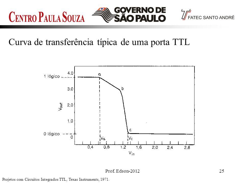 Prof. Edson-201225 Projetos com Circuitos Integrados TTL, Texas Instruments, 1971. Curva de transferência típica de uma porta TTL