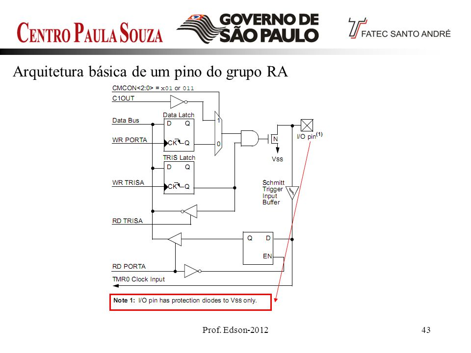 Prof. Edson-201243 Arquitetura básica de um pino do grupo RA