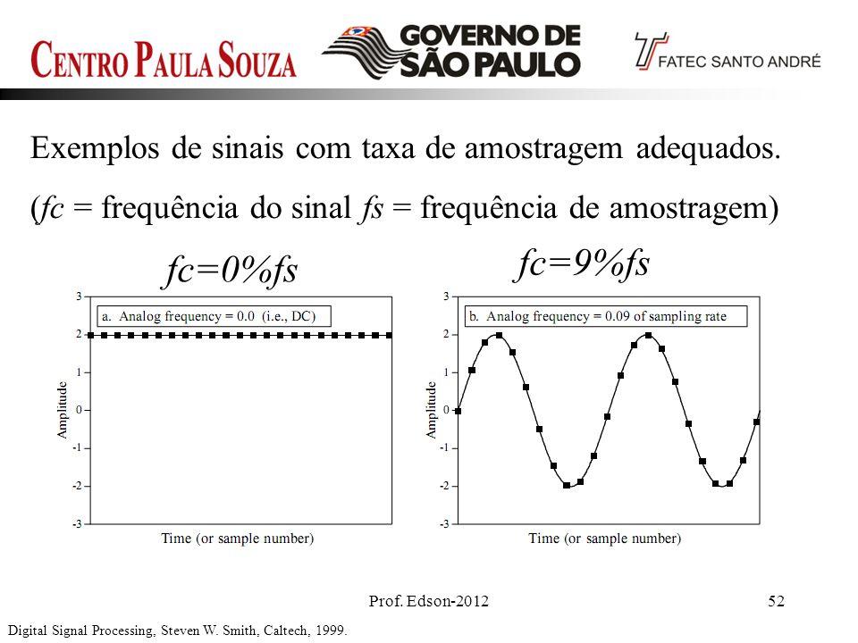 Prof. Edson-201252 Digital Signal Processing, Steven W. Smith, Caltech, 1999. Exemplos de sinais com taxa de amostragem adequados. (fc = frequência do