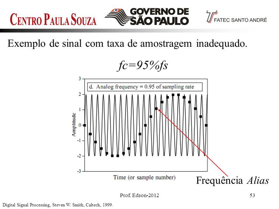 Prof. Edson-201253 Exemplo de sinal com taxa de amostragem inadequado. Digital Signal Processing, Steven W. Smith, Caltech, 1999. fc=95%fs Frequência