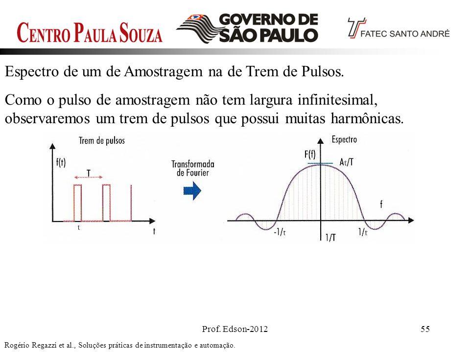 Prof. Edson-201255 Espectro de um de Amostragem na de Trem de Pulsos. Como o pulso de amostragem não tem largura infinitesimal, observaremos um trem d