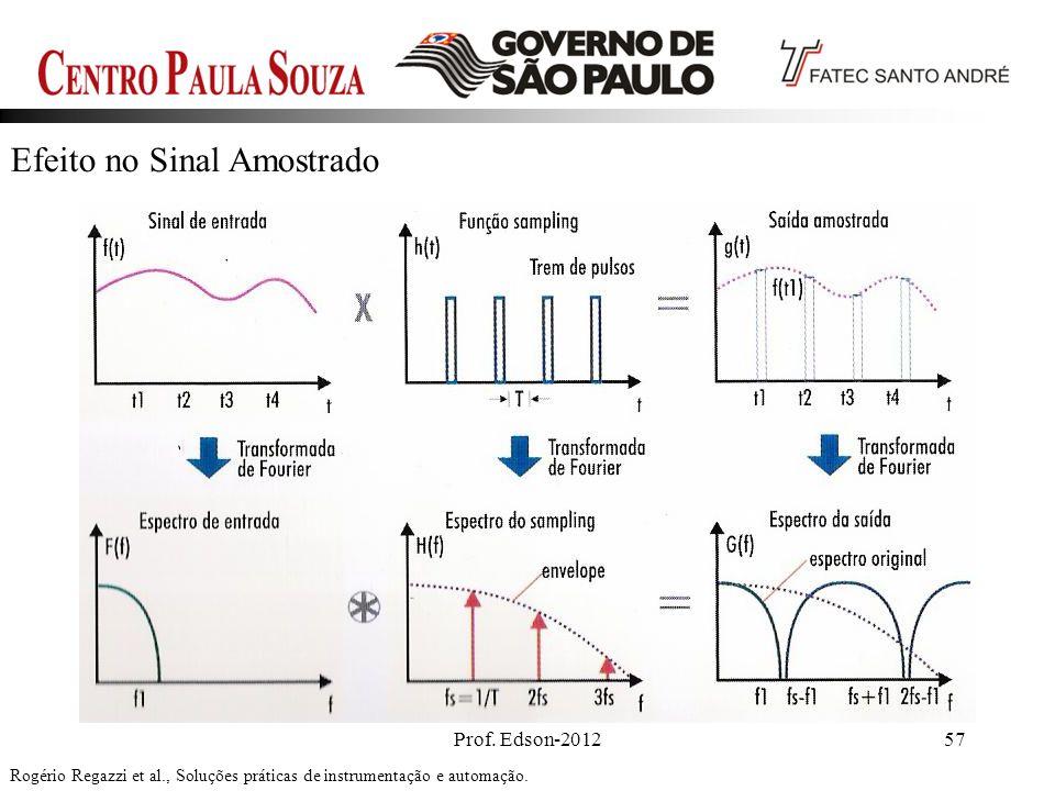 Prof. Edson-201257 Efeito no Sinal Amostrado Rogério Regazzi et al., Soluções práticas de instrumentação e automação.