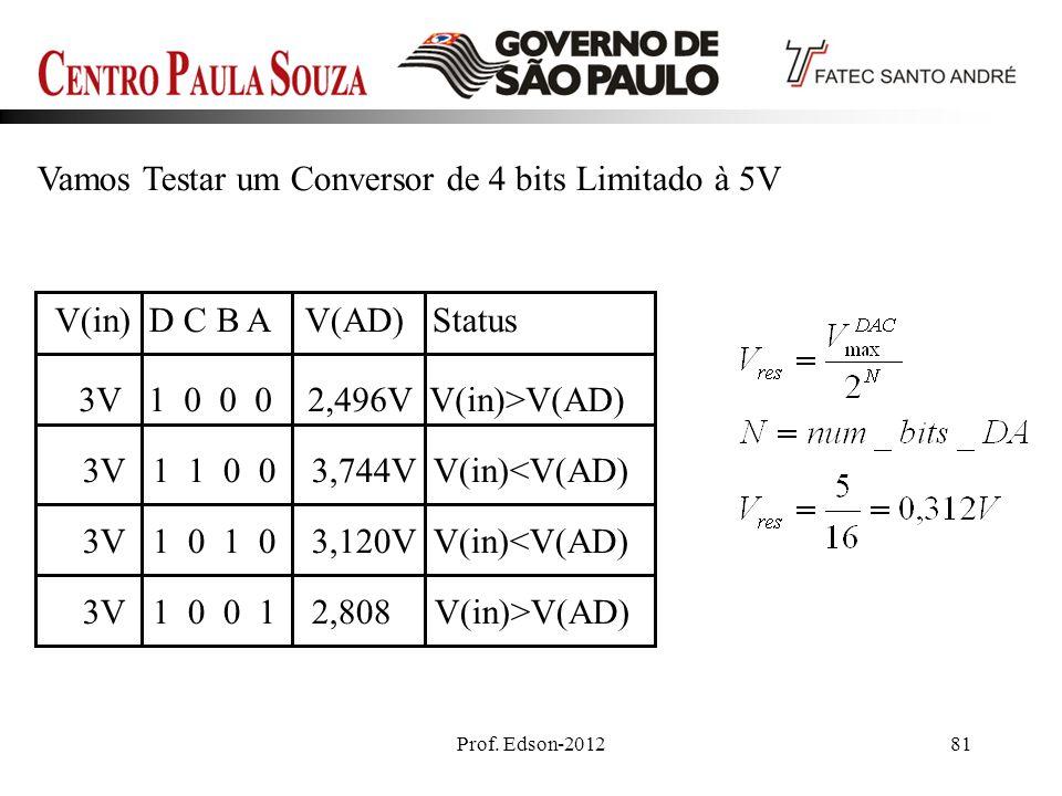 Prof. Edson-201281 V(in) D C B A V(AD) Status 3V 1 0 0 0 2,496V V(in)>V(AD) 3V 1 1 0 0 3,744V V(in)<V(AD) 3V 1 0 1 0 3,120V V(in)<V(AD) 3V 1 0 0 1 2,8