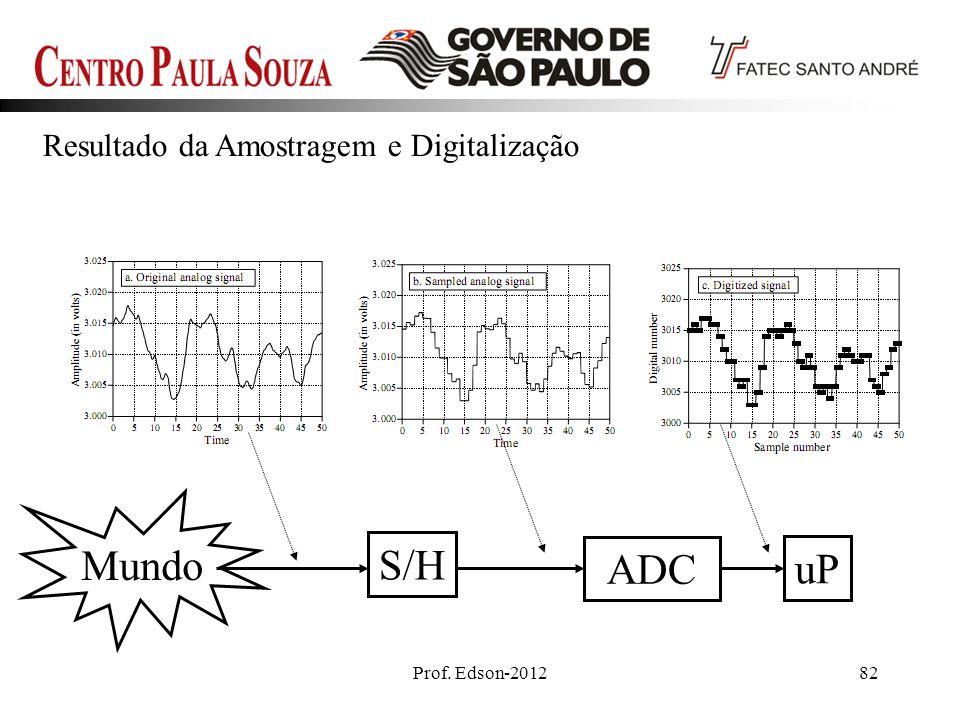 Prof. Edson-201282 S/H ADC Mundo uP Resultado da Amostragem e Digitalização