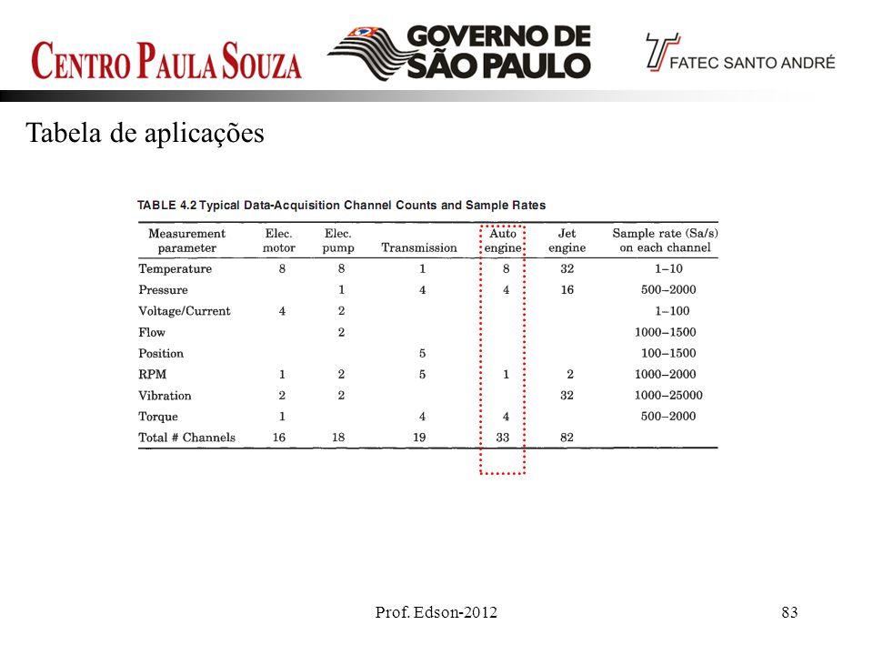 Prof. Edson-201283 Tabela de aplicações