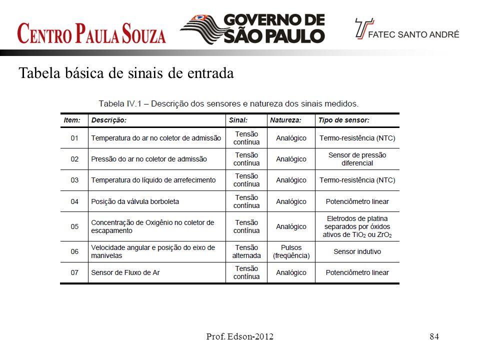 Prof. Edson-201284 Tabela básica de sinais de entrada