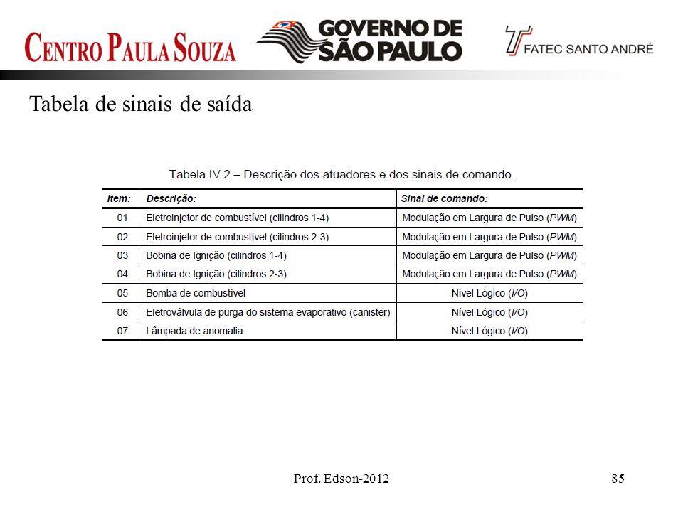 Prof. Edson-201285 Tabela de sinais de saída