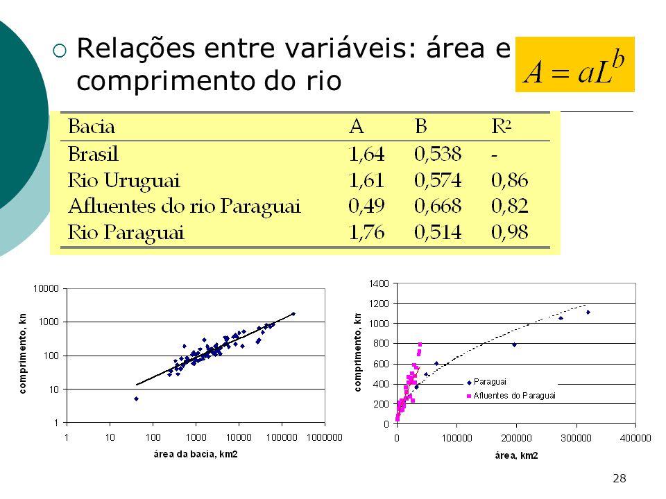 28 Relações entre variáveis: área e comprimento do rio