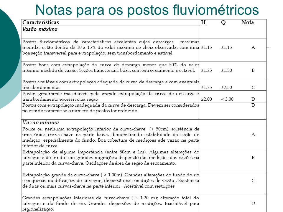 Notas para os postos fluviométricos 33 CaracterísticasHQNota Vazão máxima Postos fluviométricos de características excelentes cujas descargas máximas