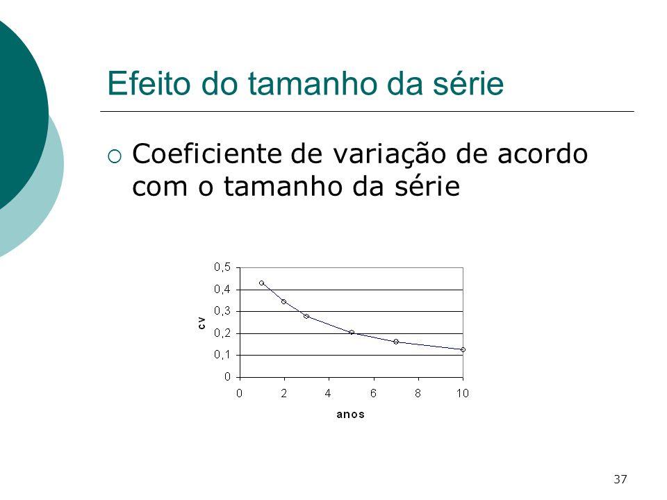 37 Efeito do tamanho da série Coeficiente de variação de acordo com o tamanho da série