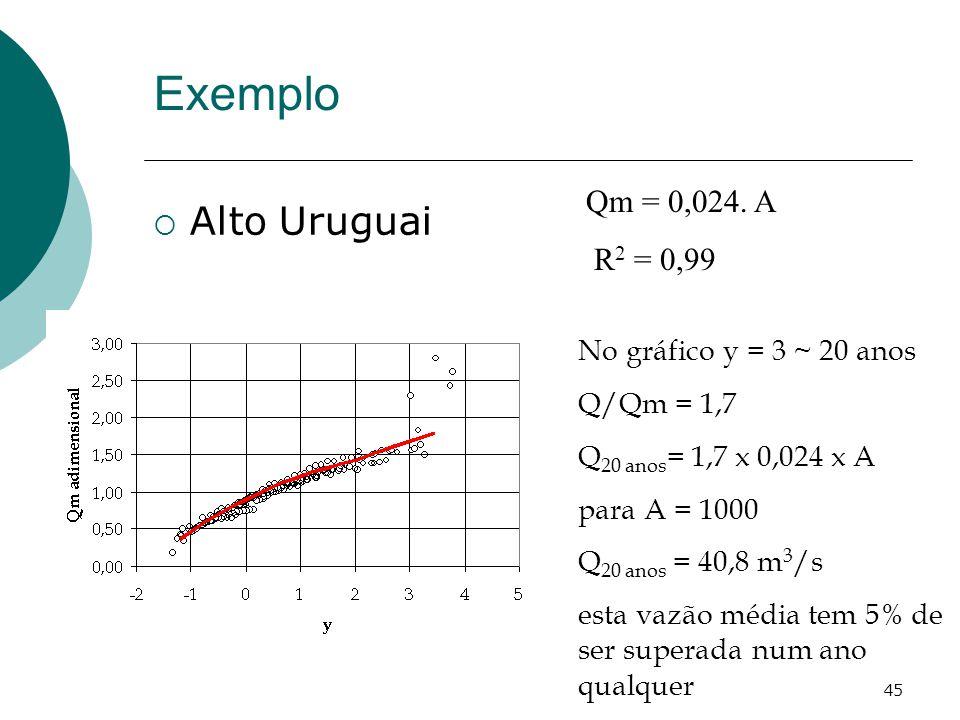 45 Alto Uruguai Exemplo Qm = 0,024. A R 2 = 0,99 No gráfico y = 3 ~ 20 anos Q/Qm = 1,7 Q 20 anos = 1,7 x 0,024 x A para A = 1000 Q 20 anos = 40,8 m 3