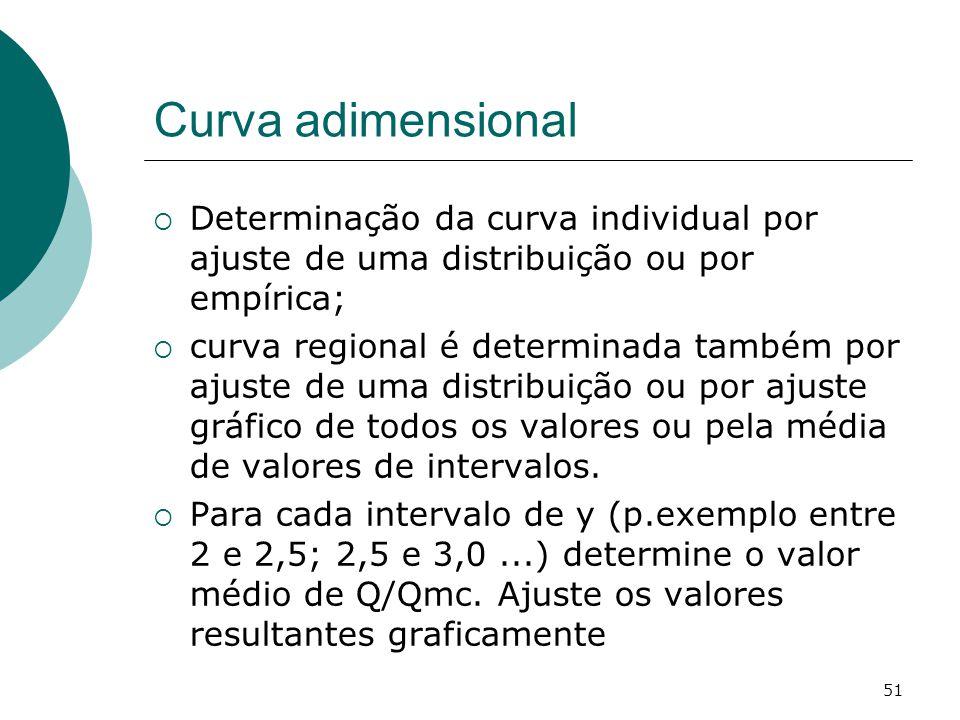 51 Curva adimensional Determinação da curva individual por ajuste de uma distribuição ou por empírica; curva regional é determinada também por ajuste de uma distribuição ou por ajuste gráfico de todos os valores ou pela média de valores de intervalos.