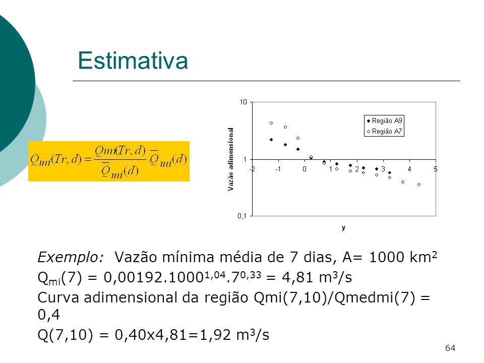 64 Estimativa Exemplo: Vazão mínima média de 7 dias, A= 1000 km 2 Q mi (7) = 0,00192.1000 1,04.7 0,33 = 4,81 m 3 /s Curva adimensional da região Qmi(7,10)/Qmedmi(7) = 0,4 Q(7,10) = 0,40x4,81=1,92 m 3 /s