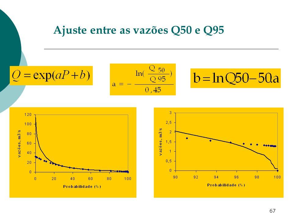 67 Ajuste entre as vazões Q50 e Q95