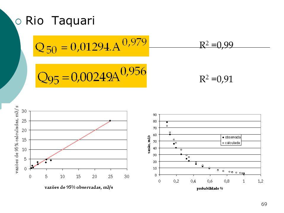 69 Rio Taquari R 2 =0,99 R 2 =0,91