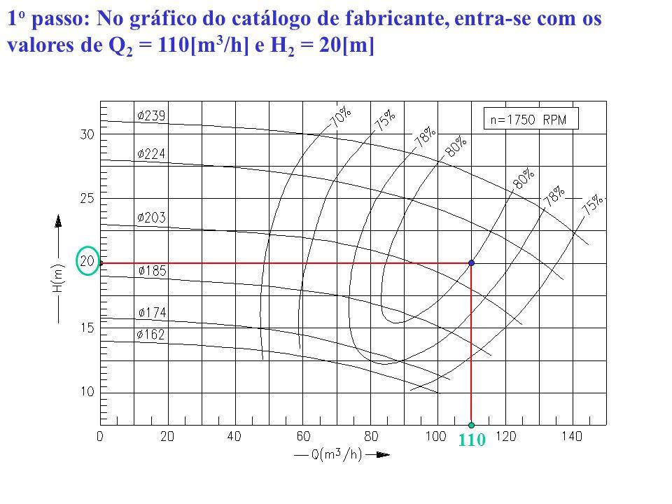 Do gráfico fabricante verifica-se que o ponto de operação da bomba está entre os diâmetros dos rotores 203[mm] e 224[mm], com rendimento 80[%] e rotação 1750[rpm]; Para atender o ponto de operação solicitado pelo sistema, a bomba de rotor d 1 = 224[mm] (original) deverá ser usinado; O rotor original d 1 = 224[mm] possui uma vazão de Q 1 = 116[m 3 /h] no mesmo rendimento de 80[%] ; 116 d1d1