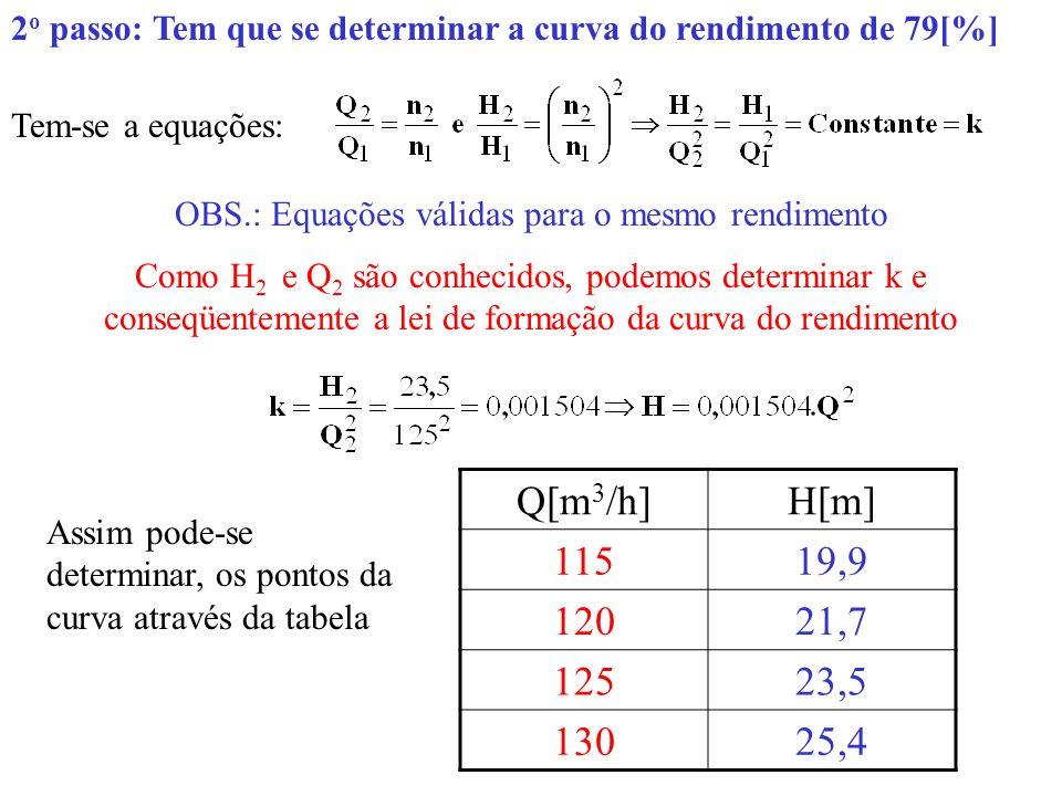 2 o passo: Tem que se determinar a curva do rendimento de 79[%] Tem-se a equações: OBS.: Equações válidas para o mesmo rendimento Como H 2 e Q 2 são c