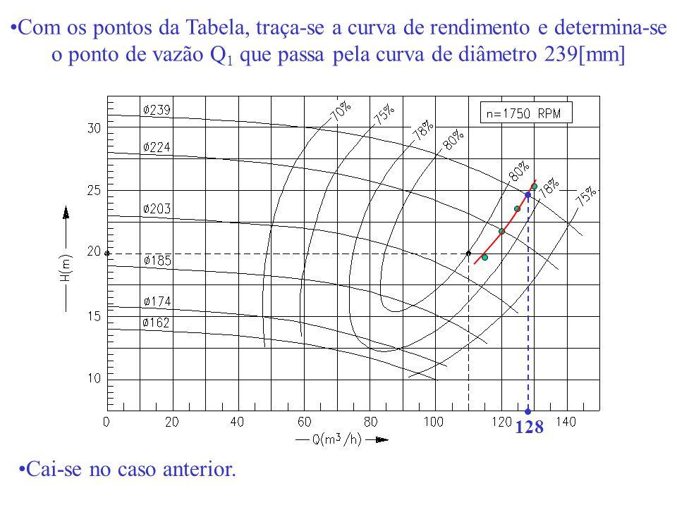 Com os pontos da Tabela, traça-se a curva de rendimento e determina-se o ponto de vazão Q 1 que passa pela curva de diâmetro 239[mm] 128 Cai-se no cas