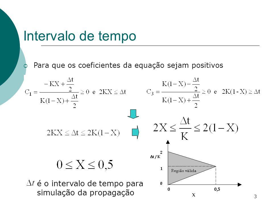 3 Intervalo de tempo Para que os coeficientes da equação sejam positivos é o intervalo de tempo para simulação da propagação