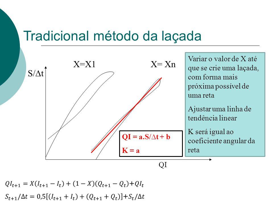 Tradicional método da laçada S/t QI X=X1X= Xn Variar o valor de X até que se crie uma laçada, com forma mais próxima possível de uma reta Ajustar uma