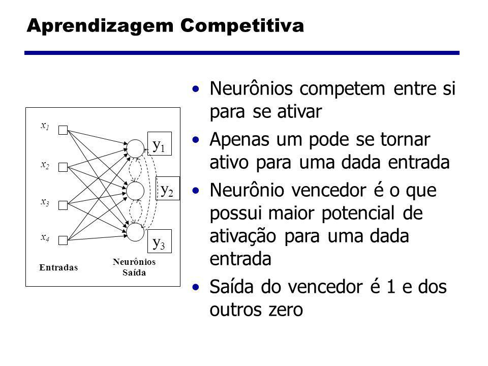 Aprendizagem Competitiva Neurônios competem entre si para se ativar Apenas um pode se tornar ativo para uma dada entrada Neurônio vencedor é o que possui maior potencial de ativação para uma dada entrada Saída do vencedor é 1 e dos outros zero Entradas Neurônios Saída x1x1 x2x2 x3x3 x4x4 y1y1 y2y2 y3y3