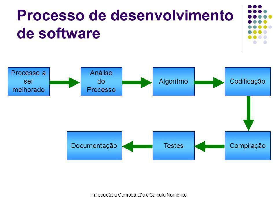 Introdução a Computação e Cálculo Numérico Processo de desenvolvimento de software Processo a ser melhorado Algoritmo Análise do Processo Codificação CompilaçãoTestesDocumentação